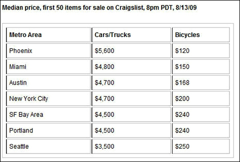 Median price, First 50 items for sale on Craigslist 8PM PDT 8/13/09